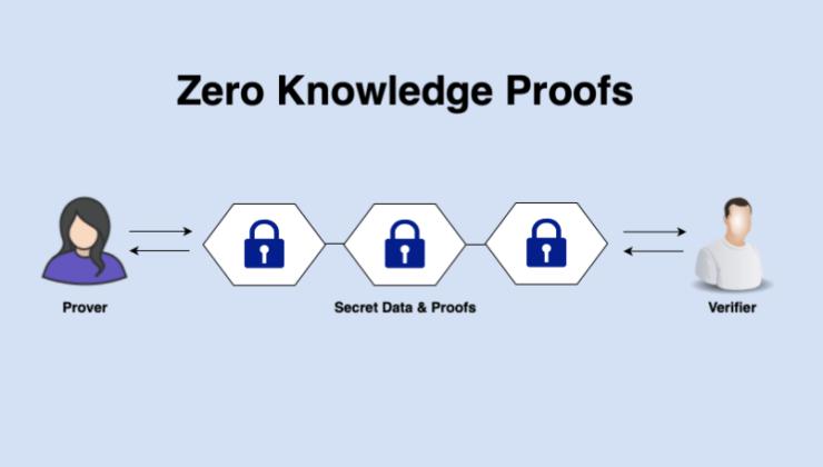Sıfır Bilgi İspatı (Zero Knowledge Proof) Nedir?