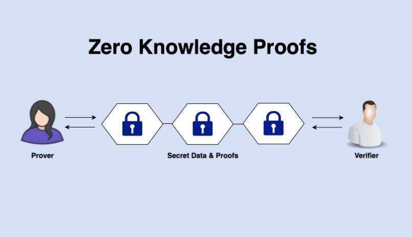 zero knowledge proofs nedir